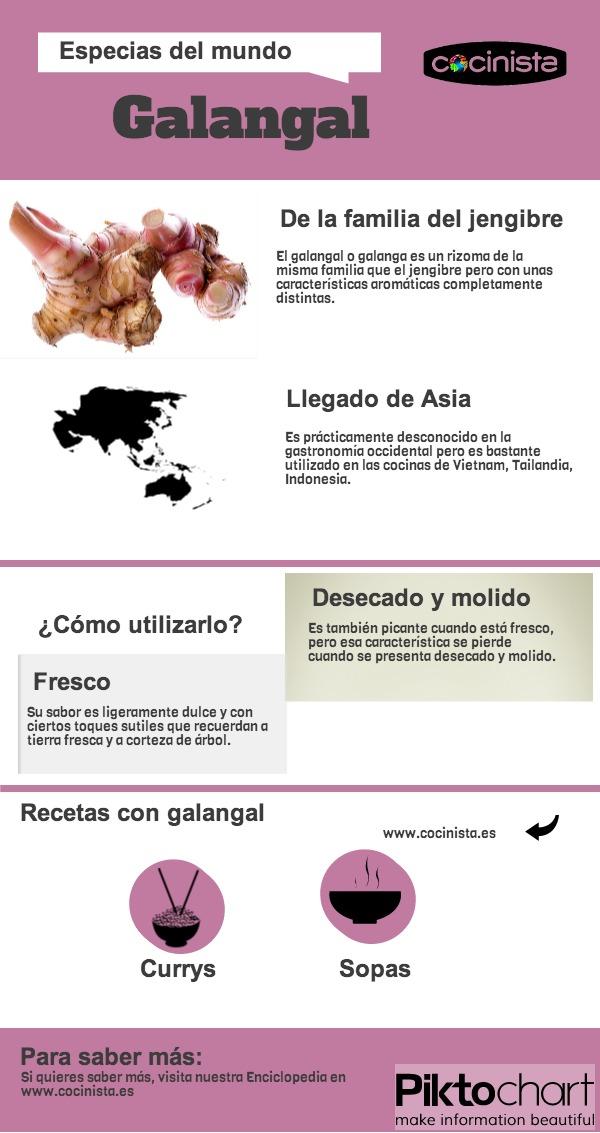 Píldora Galangal